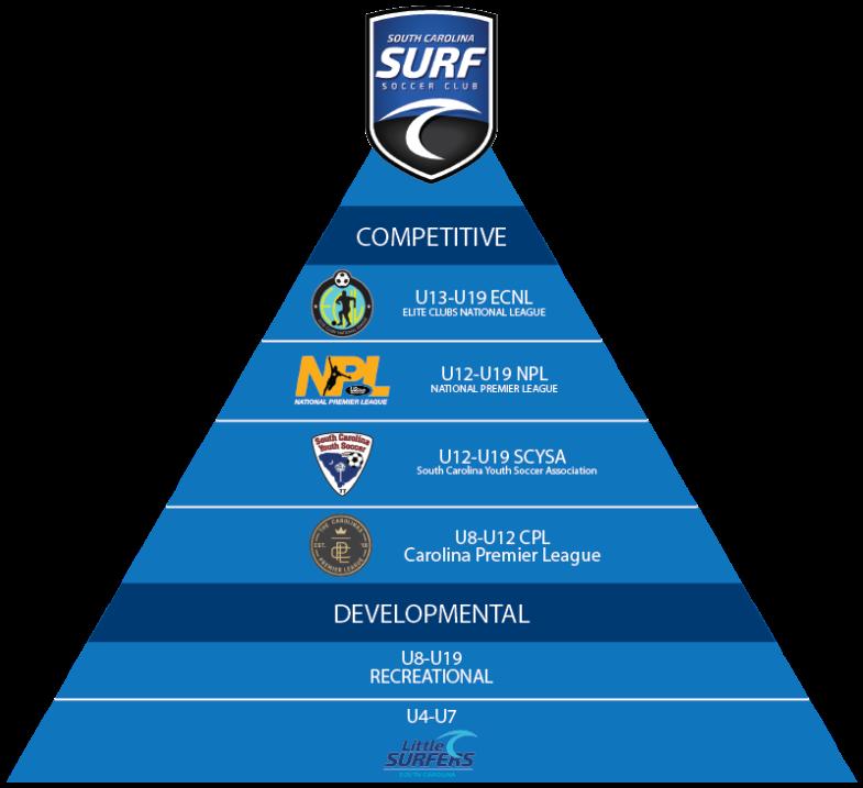 SC Surf Soccer ECNL Pyramid