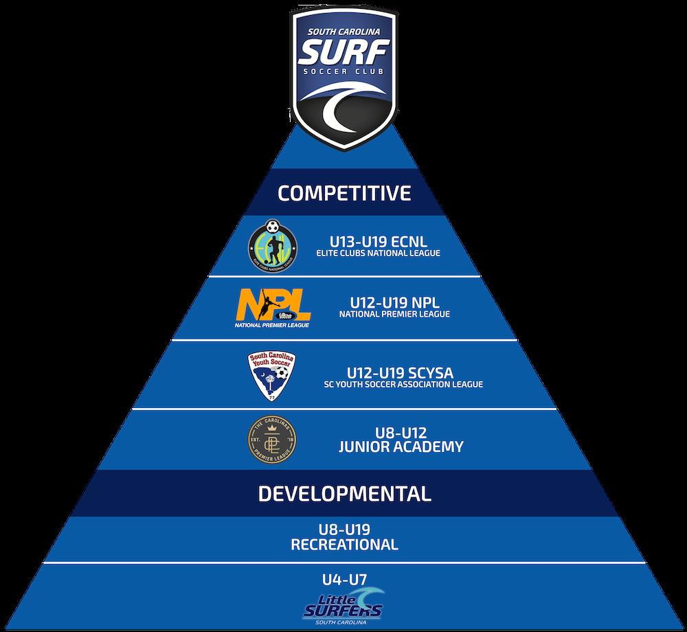 South Carolina Surf Boys Pathway