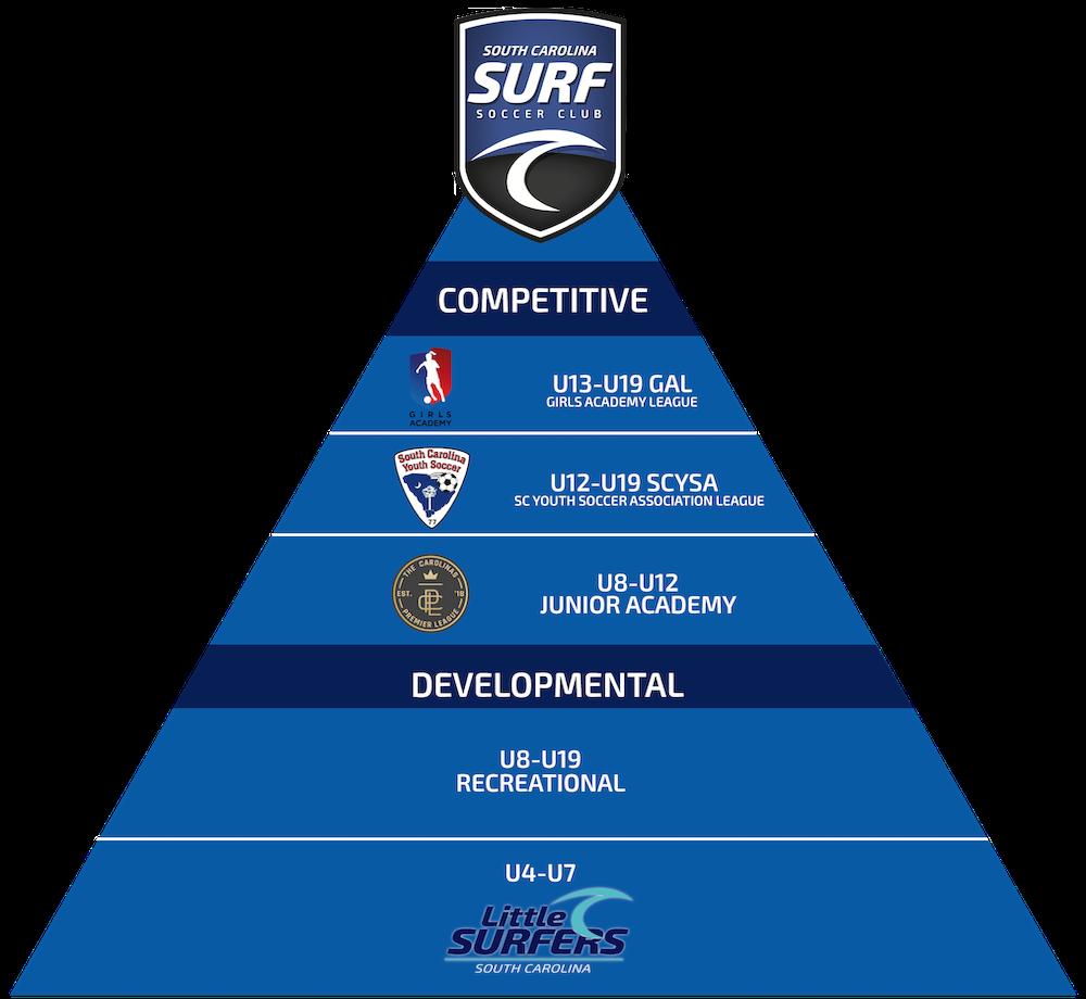 South Carolina Surf Girls Pathway